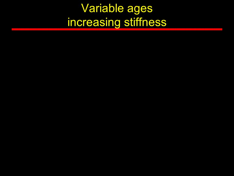 Variable ages increasing stiffness