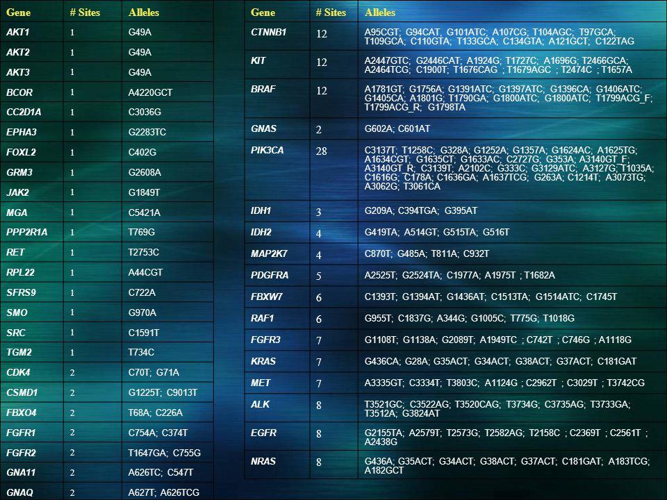 Gene# SitesAlleles AKT1 1 G49A AKT2 1 G49A AKT3 1 G49A BCOR 1 A4220GCT CC2D1A 1 C3036G EPHA3 1 G2283TC FOXL2 1 C402G GRM3 1 G2608A JAK2 1 G1849T MGA 1 C5421A PPP2R1A 1 T769G RET 1 T2753C RPL22 1 A44CGT SFRS9 1 C722A SMO 1 G970A SRC 1 C1591T TGM2 1 T734C CDK4 2 C70T; G71A CSMD1 2 G1225T; C9013T FBXO4 2 T68A; C226A FGFR1 2 C754A; C374T FGFR2 2 T1647GA; C755G GNA11 2 A626TC; C547T GNAQ 2 A627T; A626TCG Gene# SitesAlleles CTNNB1 12 A95CGT; G94CAT, G101ATC; A107CG; T104AGC; T97GCA; T109GCA; C110GTA; T133GCA; C134GTA; A121GCT; C122TAG KIT 12 A2447GTC; G2446CAT; A1924G; T1727C; A1696G; T2466GCA; A2464TCG; C1900T; T1676CAG ; T1679AGC ; T2474C ; T1657A BRAF 12 A1781GT; G1756A; G1391ATC; G1397ATC; G1396CA; G1406ATC; G1405CA; A1801G; T1790GA; G1800ATC; G1800ATC; T1799ACG_F; T1799ACG_R; G1798TA GNAS 2 G602A; C601AT PIK3CA 28 C3137T; T1258C; G328A; G1252A; G1357A; G1624AC; A1625TG; A1634CGT; G1635CT; G1633AC; C2727G; G353A; A3140GT_F; A3140GT_R; C3139T; A2102C; G333C; G3129ATC; A3127G; T1035A; C1616G; C178A; C1636GA; A1637TCG; G263A; C1214T; A3073TG; A3062G; T3061CA IDH1 3 G209A; C394TGA; G395AT IDH2 4 G419TA; A514GT; G515TA; G516T MAP2K7 4 C870T; G485A; T811A; C932T PDGFRA 5 A2525T; G2524TA; C1977A; A1975T ; T1682A FBXW7 6 C1393T; G1394AT; G1436AT; C1513TA; G1514ATC; C1745T RAF1 6 G955T; C1837G; A344G; G1005C; T775G; T1018G FGFR3 7 G1108T; G1138A; G2089T; A1949TC ; C742T ; C746G ; A1118G KRAS 7 G436CA; G28A; G35ACT; G34ACT; G38ACT; G37ACT; C181GAT MET 7 A3335GT; C3334T; T3803C; A1124G ; C2962T ; C3029T ; T3742CG ALK 8 T3521GC; C3522AG; T3520CAG; T3734G; C3735AG; T3733GA; T3512A; G3824AT EGFR 8 G2155TA; A2579T; T2573G; T2582AG; T2158C ; C2369T ; C2561T ; A2438G NRAS 8 G436A; G35ACT; G34ACT; G38ACT; G37ACT; C181GAT; A183TCG; A182GCT
