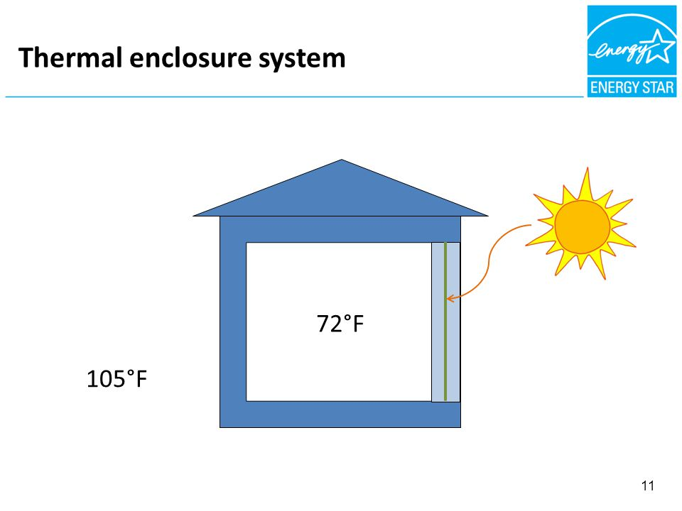FIBROUS NSULATION = AIR BARRIER Thermal enclosure system 11 105°F 72°F