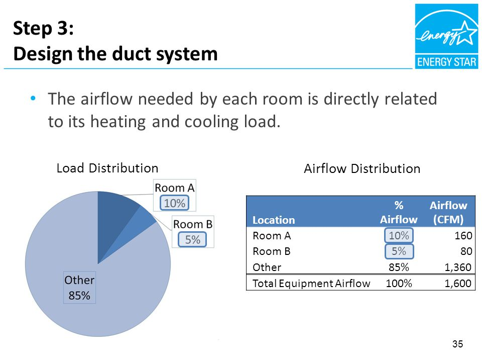 Step 3: Design the duct system The airflow needed by each room is directly related to its heating and cooling load. Load Distribution Airflow Distribu