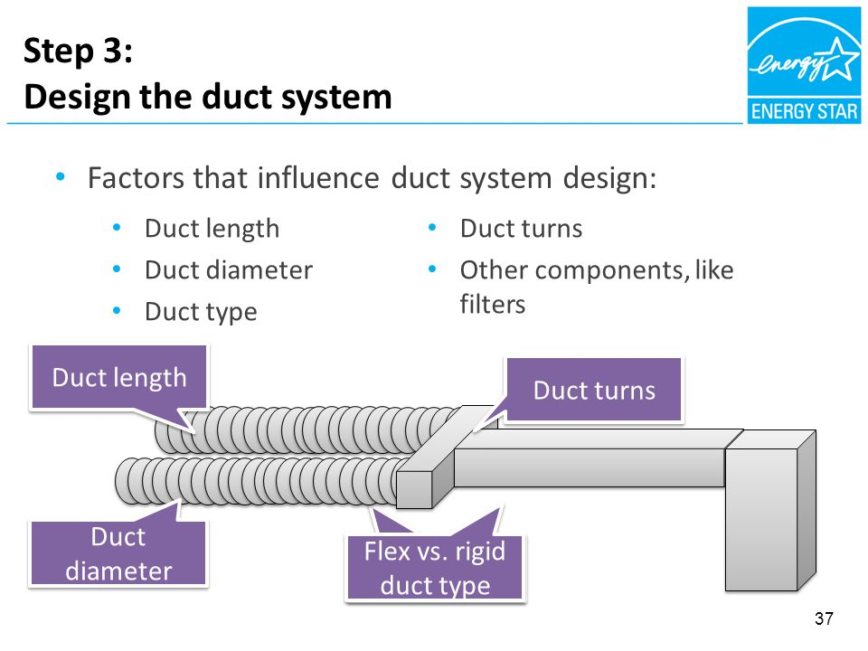 Factors that influence duct system design: Step 3: Design the duct system Flex vs. rigid duct type Duct turns Duct diameter Duct length 37 Duct length