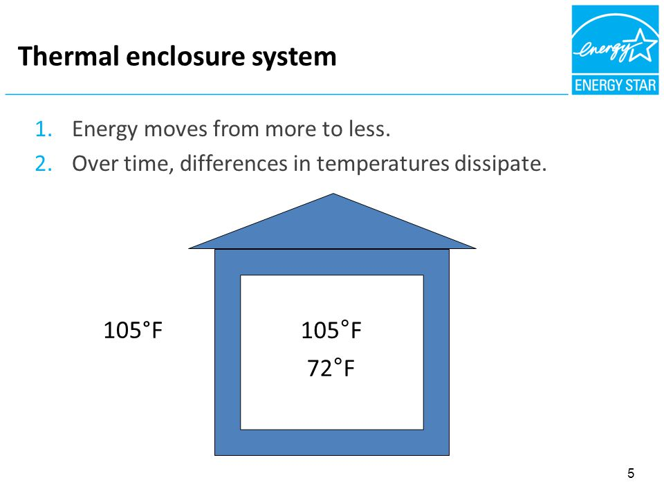 Thermal enclosure system 1.Energy moves from more to less.