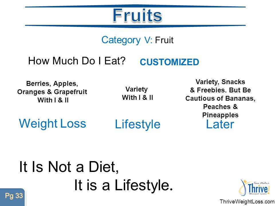 Category V: Fruit How Much Do I Eat.