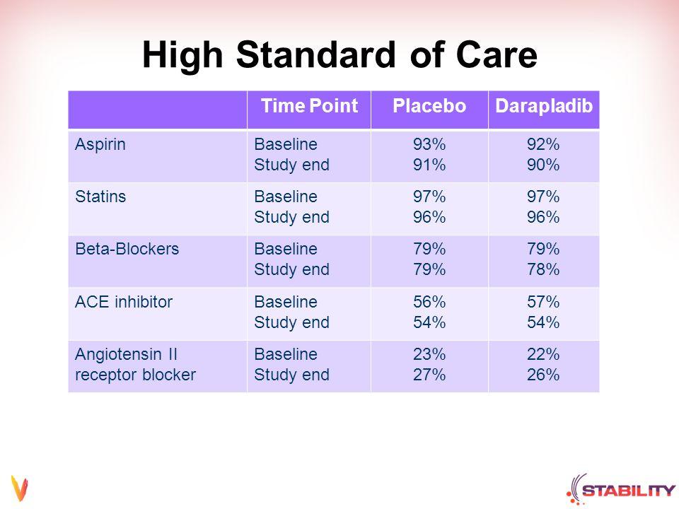 High Standard of Care Time PointPlaceboDarapladib AspirinBaseline Study end 93% 91% 92% 90% StatinsBaseline Study end 97% 96% 97% 96% Beta-BlockersBaseline Study end 79% 78% ACE inhibitorBaseline Study end 56% 54% 57% 54% Angiotensin II receptor blocker Baseline Study end 23% 27% 22% 26%