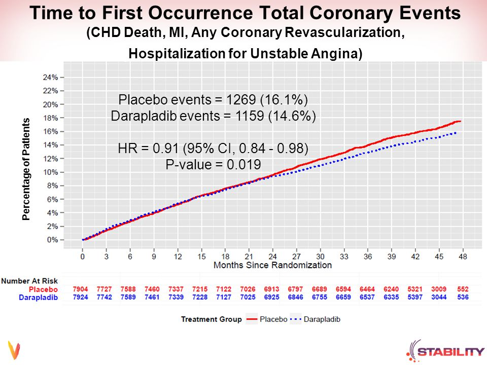 Time to First Occurrence Total Coronary Events (CHD Death, MI, Any Coronary Revascularization, Hospitalization for Unstable Angina) Placebo events = 1269 (16.1%) Darapladib events = 1159 (14.6%) HR = 0.91 (95% CI, 0.84 - 0.98) P-value = 0.019 Percentage of Patients