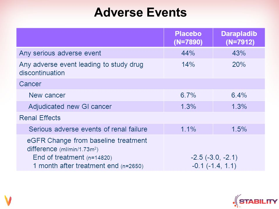 Adverse Events Placebo (N=7890) Darapladib (N=7912) Any serious adverse event44%43% Any adverse event leading to study drug discontinuation 14%20% Cancer New cancer6.7%6.4% Adjudicated new GI cancer1.3% Renal Effects Serious adverse events of renal failure1.1%1.5% eGFR Change from baseline treatment difference (ml/min/1.73m 2 ) End of treatment (n=14820) 1 month after treatment end (n=2650) -2.5 (-3.0, -2.1) -0.1 (-1.4, 1.1)
