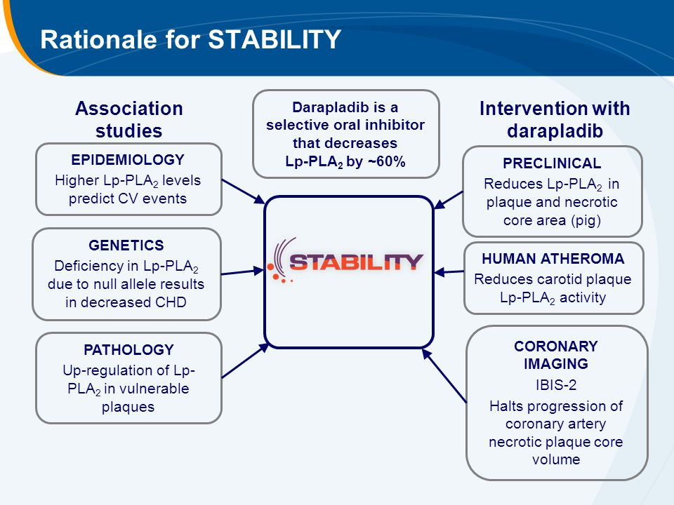 Rationale for STABILITY PRECLINICAL Reduces Lp-PLA 2 in plaque and necrotic core area (pig) HUMAN ATHEROMA Reduces carotid plaque Lp-PLA 2 activity EPIDEMIOLOGY Higher Lp-PLA 2 levels predict CV events Association studies PATHOLOGY Up-regulation of Lp- PLA 2 in vulnerable plaques GENETICS Deficiency in Lp-PLA 2 due to null allele results in decreased CHD CORONARY IMAGING IBIS-2 Halts progression of coronary artery necrotic plaque core volume Intervention with darapladib Darapladib is a selective oral inhibitor that decreases Lp-PLA 2 by ~60%