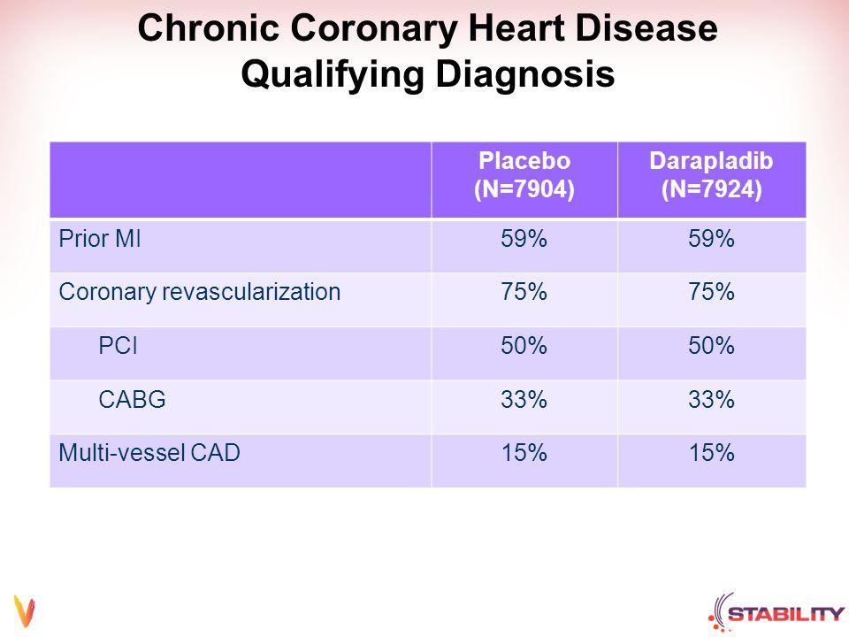 Chronic Coronary Heart Disease Qualifying Diagnosis Placebo (N=7904) Darapladib (N=7924) Prior MI59% Coronary revascularization75% PCI50% CABG33% Multi-vessel CAD15%
