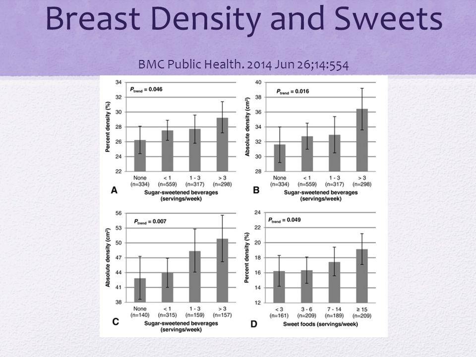 Breast Density and Sweets BMC Public Health. 2014 Jun 26;14:554