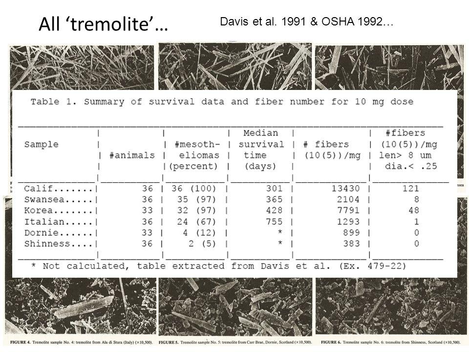 All 'tremolite'… Davis et al. 1991 & OSHA 1992…