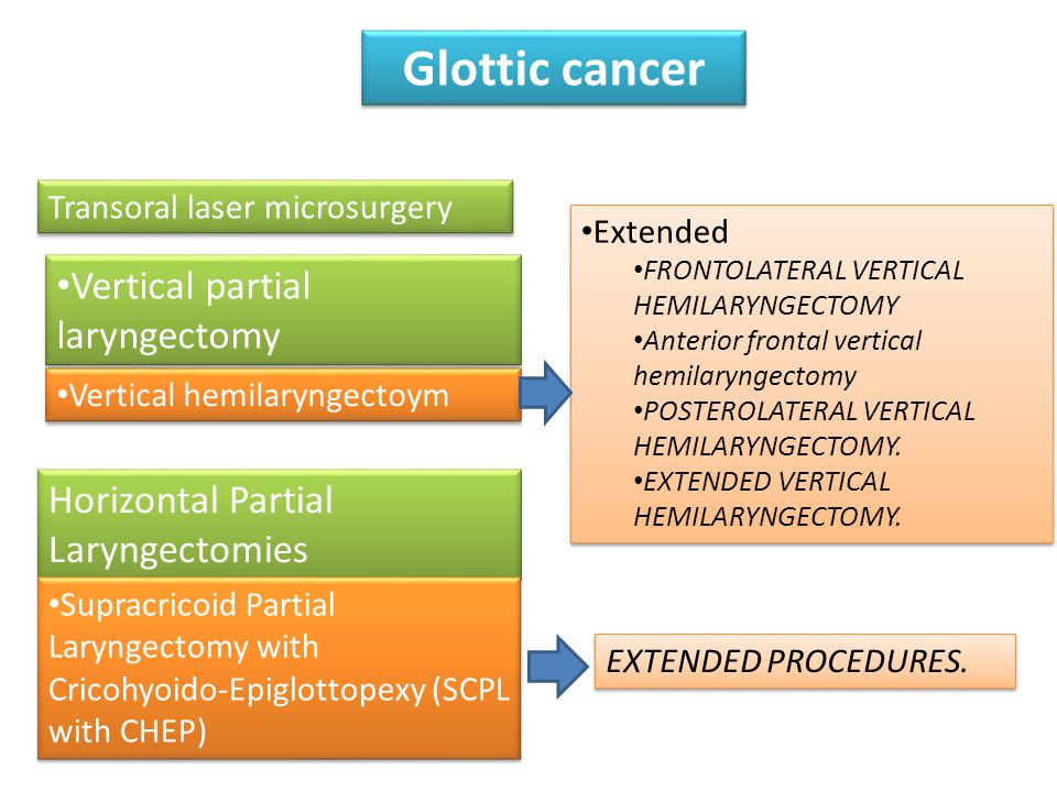 Glottic cancer Vertical hemilaryngectoym Extended FRONTOLATERAL VERTICAL HEMILARYNGECTOMY Anterior frontal vertical hemilaryngectomy POSTEROLATERAL VE