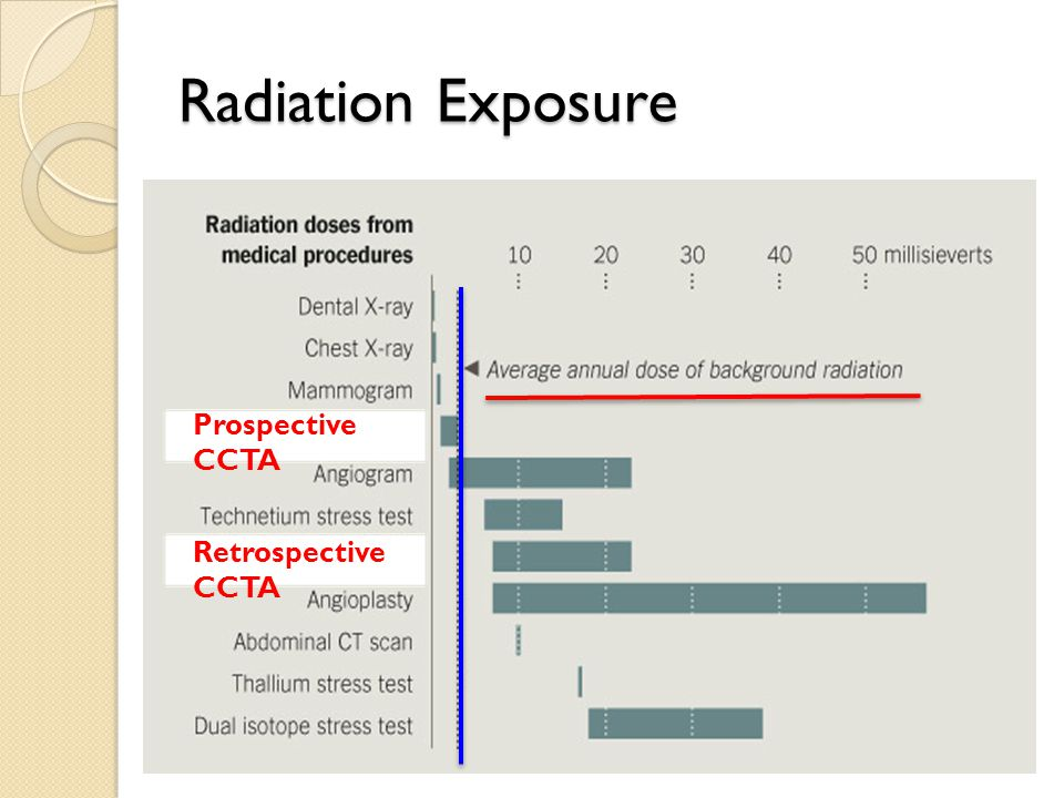 Radiation Exposure Retrospective CCTA Prospective CCTA