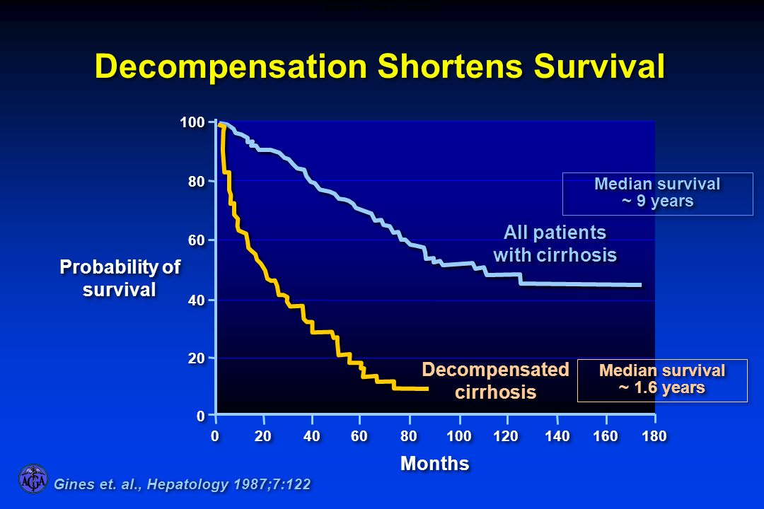 60 40 80 100 120 140 160 0 0 40 60 80 20 0 0 100 Months Probability of survival All patients with cirrhosis Decompensated cirrhosis 180 Decompensation Shortens Survival Gines et.