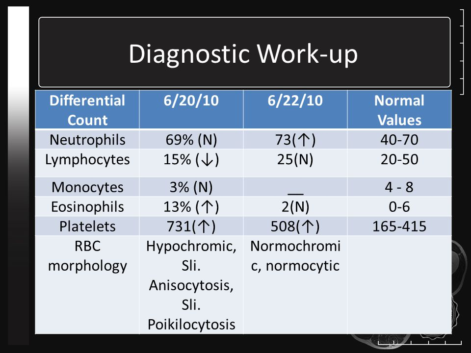 Diagnostic Work-up Differential Count 6/20/106/22/10Normal Values Neutrophils69% (N)73(↑)40-70 Lymphocytes15% (↓)25(N)20-50 Monocytes3% (N)__4 - 8 Eosinophils13% (↑)2(N)0-6 Platelets731(↑)508(↑)165-415 RBC morphology Hypochromic, Sli.