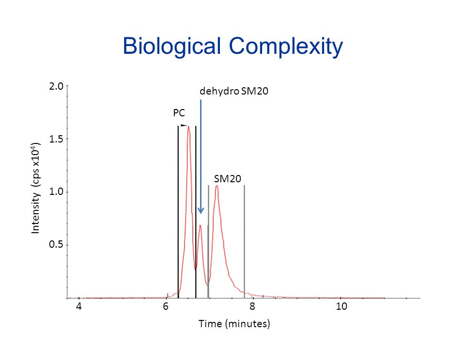 Intensity (cps x10 4 ) Biological Complexity Time (minutes) 46810 2.0 1.5 1.0 0.5 SM20 PC dehydro SM20