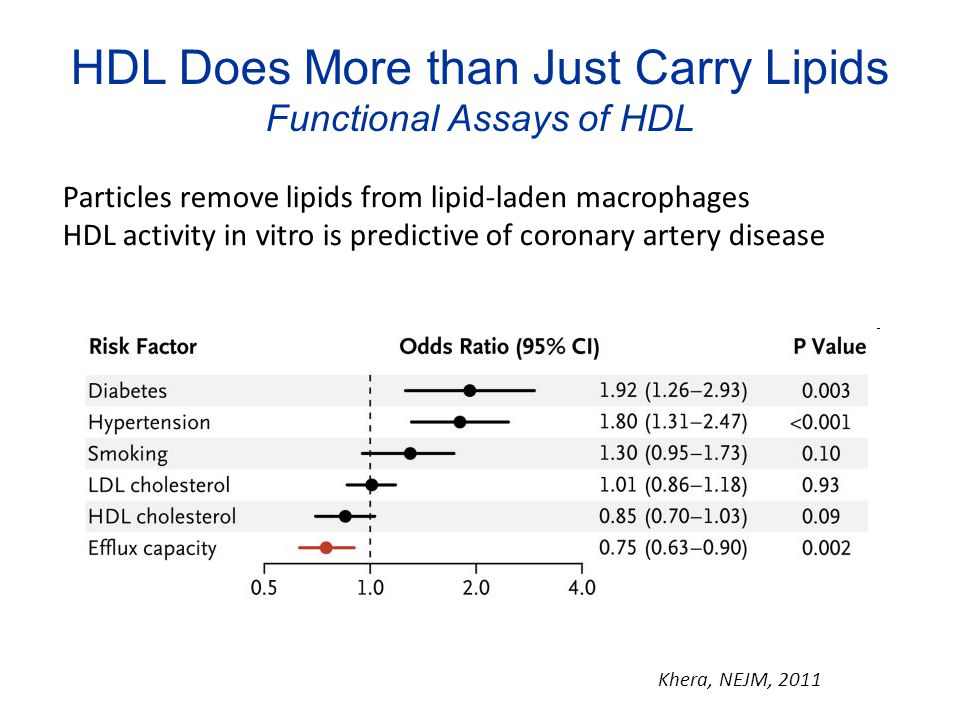HDL Does More than Just Carry Lipids Functional Assays of HDL Particles remove lipids from lipid-laden macrophages HDL activity in vitro is predictive of coronary artery disease Khera, NEJM, 2011