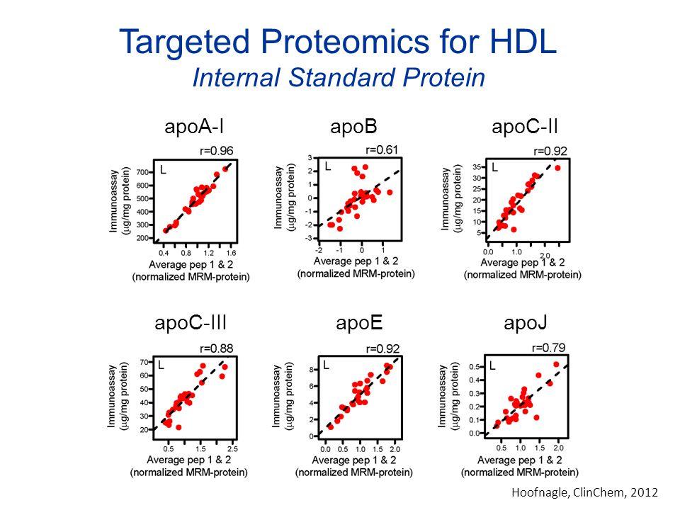 Targeted Proteomics for HDL Internal Standard Protein apoA-IapoBapoC-II apoC-IIIapoEapoJ Hoofnagle, ClinChem, 2012