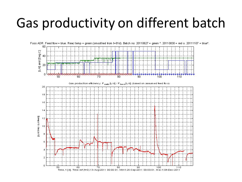 Gas productivity on different batch
