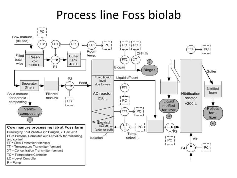 Foss biolab Started 2007 2010- indoors 2011 pilot process line for cow manure Scientific works Test lab for full scale full scale biogas plants Education
