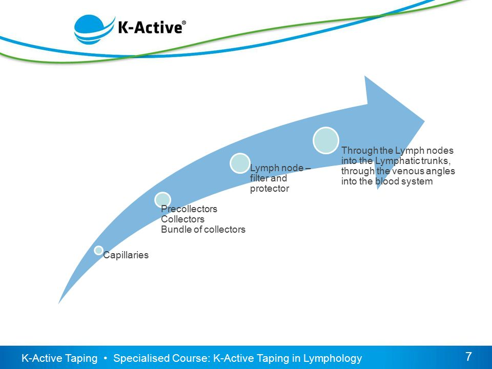 K-Active Taping Specialised Course: K-Active Taping in Lymphology 18 Indication application: Post-Op Knee