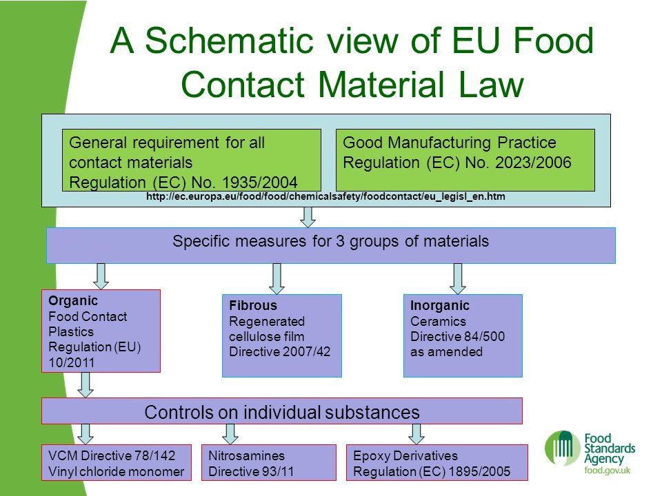A Schematic view of EU Food Contact Material Law http://ec.europa.eu/food/food/chemicalsafety/foodcontact/eu_legisl_en.htm General requirement for all contact materials Regulation (EC) No.