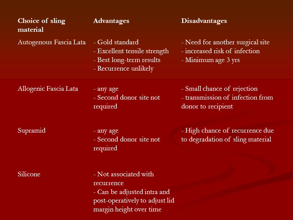Choice of sling material AdvantagesDisadvantages Autogenous Fascia Lata- Gold standard - Excellent tensile strength - Best long-term results - Recurrence unlikely - Need for another surgical site - increased risk of infection - Minimum age 3 yrs Allogenic Fascia Lata- any age - Second donor site not required - Small chance of rejection - transmission of infection from donor to recipient Supramid- any age - Second donor site not required - High chance of recurrence due to degradation of sling material Silicone- Not associated with recurrence - Can be adjusted intra and post-operatively to adjust lid margin height over time