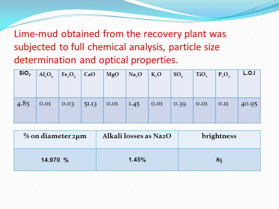 Lime-mud obtained from the recovery plant was subjected to full chemical analysis, particle size determination and optical properties.