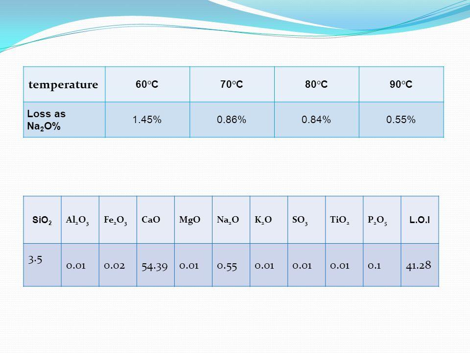 temperature 60°C70°C80°C90°C Loss as Na 2 O% 1.45%0.86%0.84%0.55% SiO 2 Al 2 O 3 Fe 2 O 3 CaOMgONa 2 OK2OK2OSO 3 TiO 2 P2O5P2O5 L.O.I 3.5 0.010.0254.390.010.550.01 0.141.28