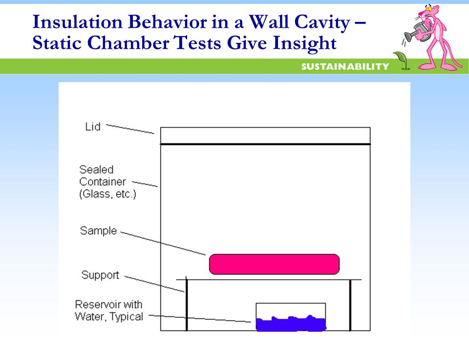Insulation Behavior in a Wall Cavity – Static Chamber Tests Give Insight