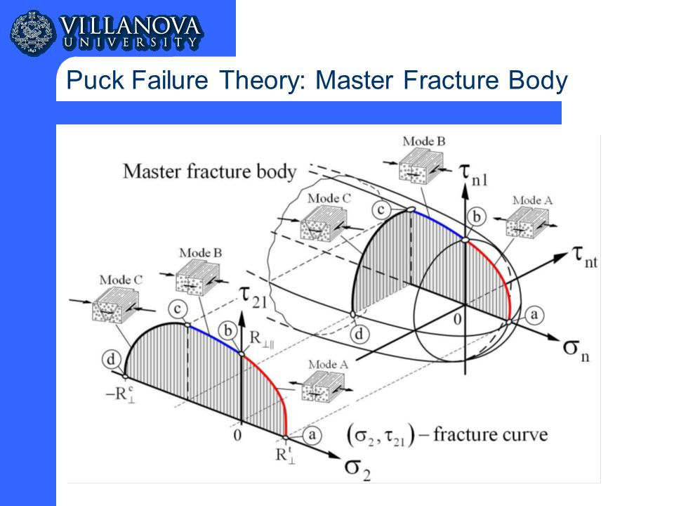 Puck Failure Theory: Master Fracture Body