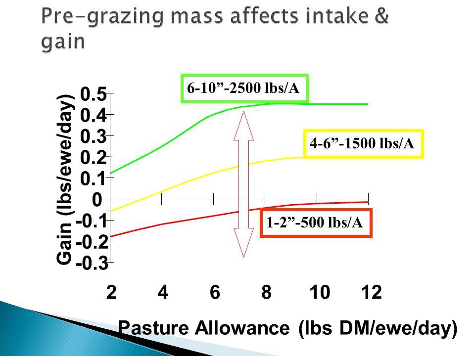 -0.3 -0.2 -0.1 0 0.1 0.2 0.3 0.4 0.5 24681012 Pasture Allowance (lbs DM/ewe/day) Gain (lbs/ewe/day) 6-10 -2500 lbs/A 4-6 -1500 lbs/A 1-2 -500 lbs/A