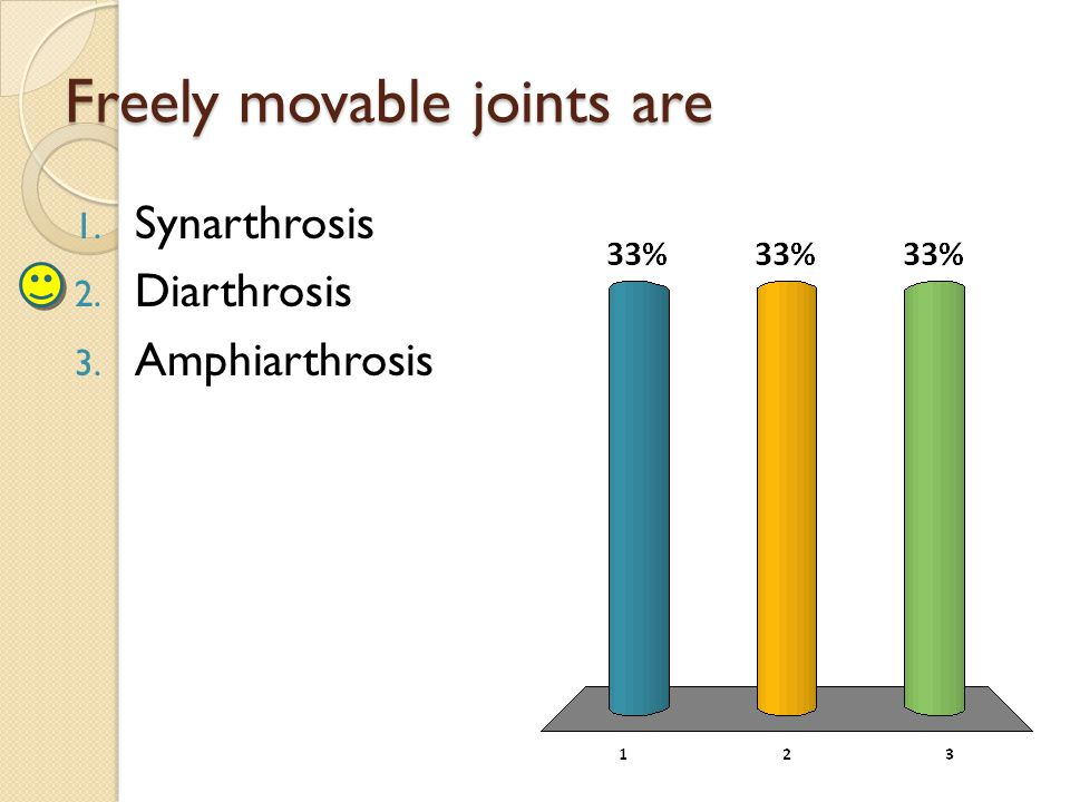 Freely movable joints are 1. Synarthrosis 2. Diarthrosis 3. Amphiarthrosis
