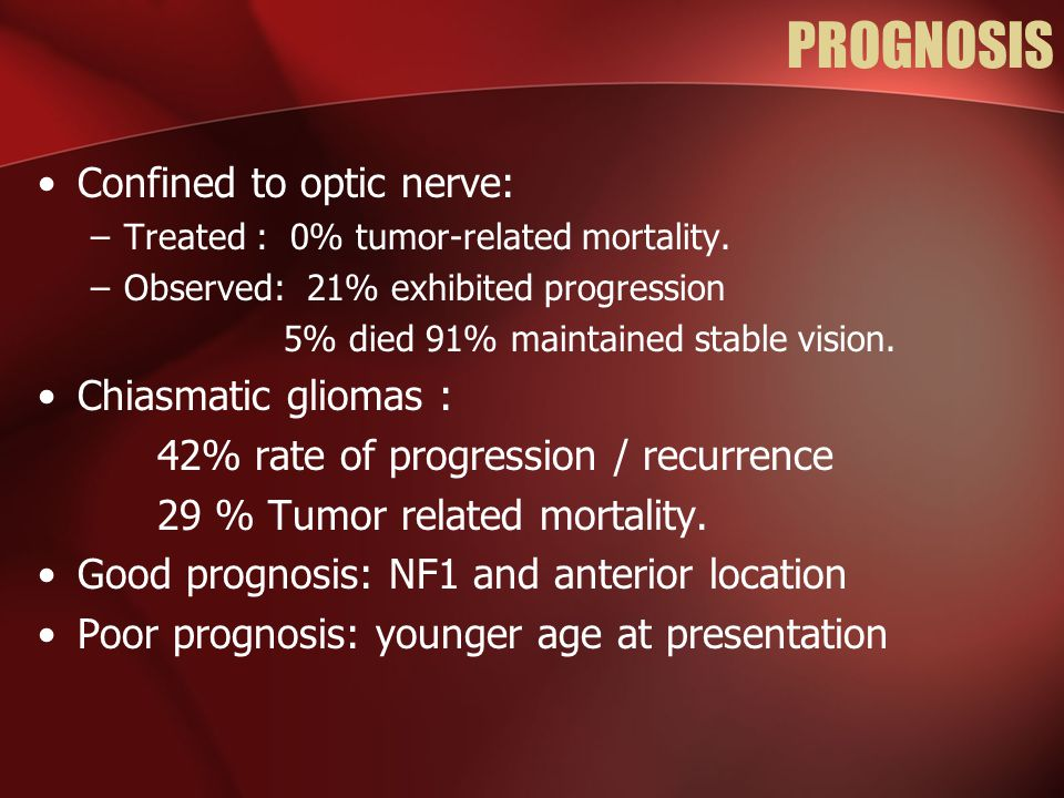 PROGNOSIS Confined to optic nerve: –Treated : 0% tumor-related mortality. –Observed: 21% exhibited progression 5% died 91% maintained stable vision. C
