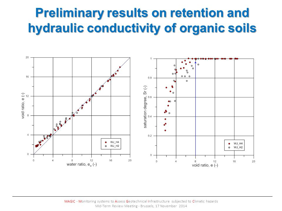 Preliminary results on retention and hydraulic conductivity of organic soils MAGIC - Monitoring systems to Assess Geotechnical Infrastructure subjected to Climatic hazards Mid-Term Review Meeting - Brussels, 17 November 2014