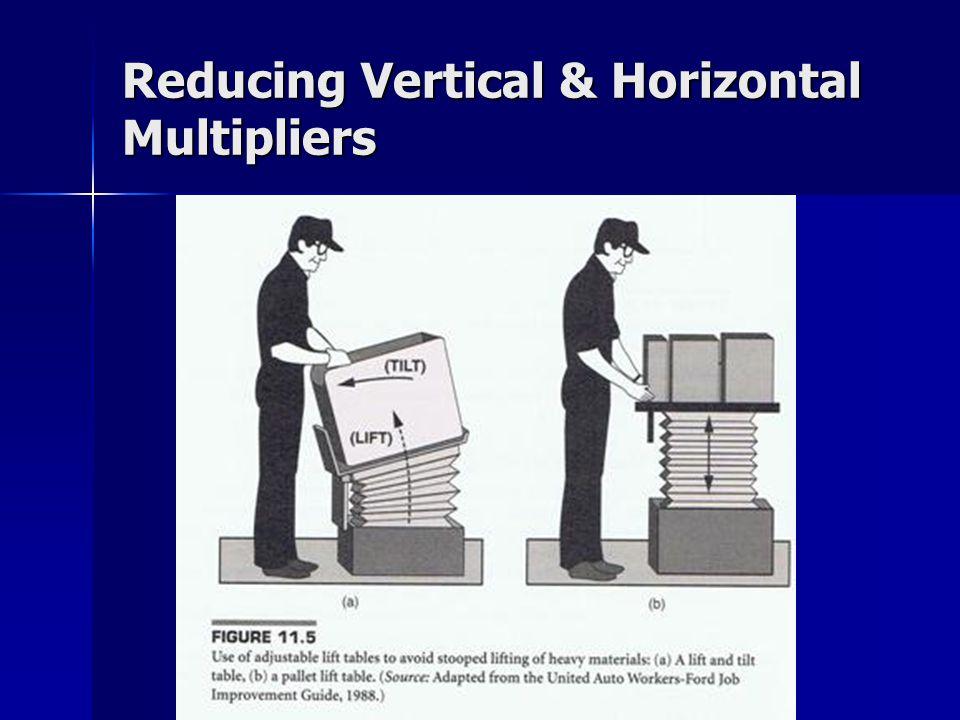 Reducing Vertical & Horizontal Multipliers
