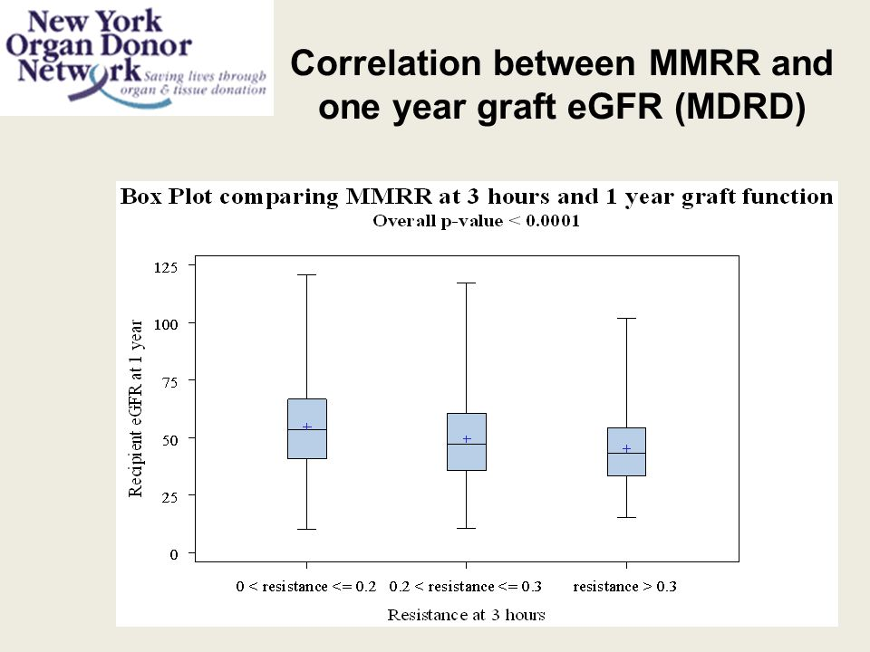 Correlation between MMRR and one year graft eGFR (MDRD)