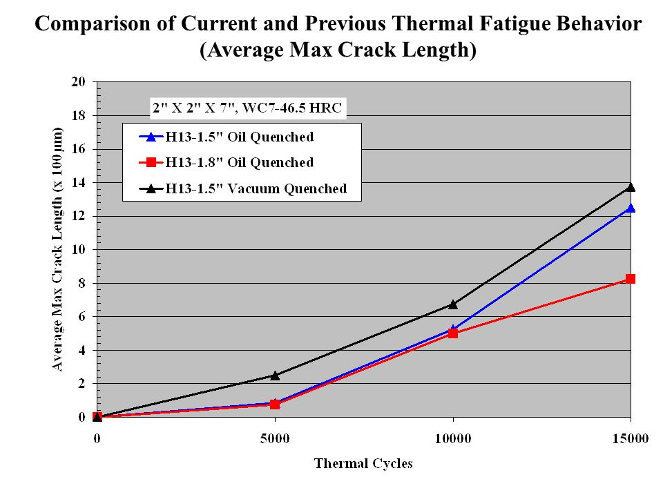 Comparison of Current and Previous Thermal Fatigue Behavior (Average Max Crack Length)