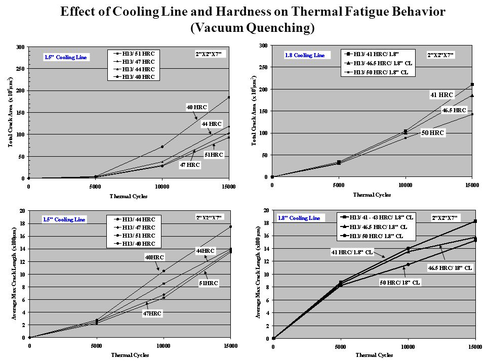 Effect of Cooling Line and Hardness on Thermal Fatigue Behavior (Vacuum Quenching)