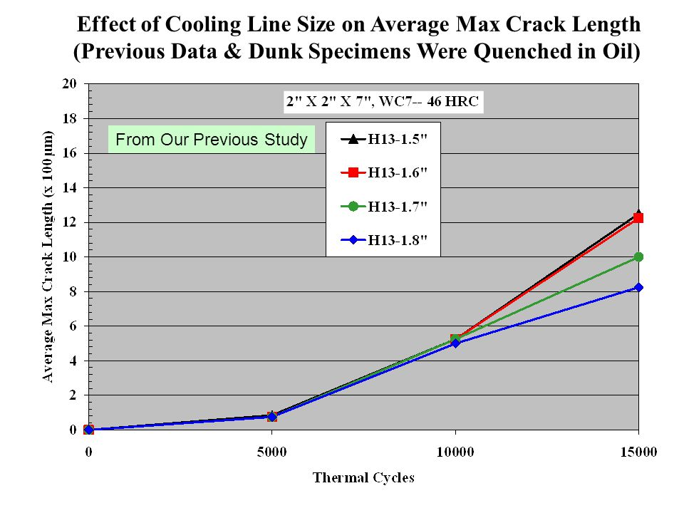 Effect of Cooling Line Size on Average Max Crack Length (Previous Data & Dunk Specimens Were Quenched in Oil) From Our Previous Study
