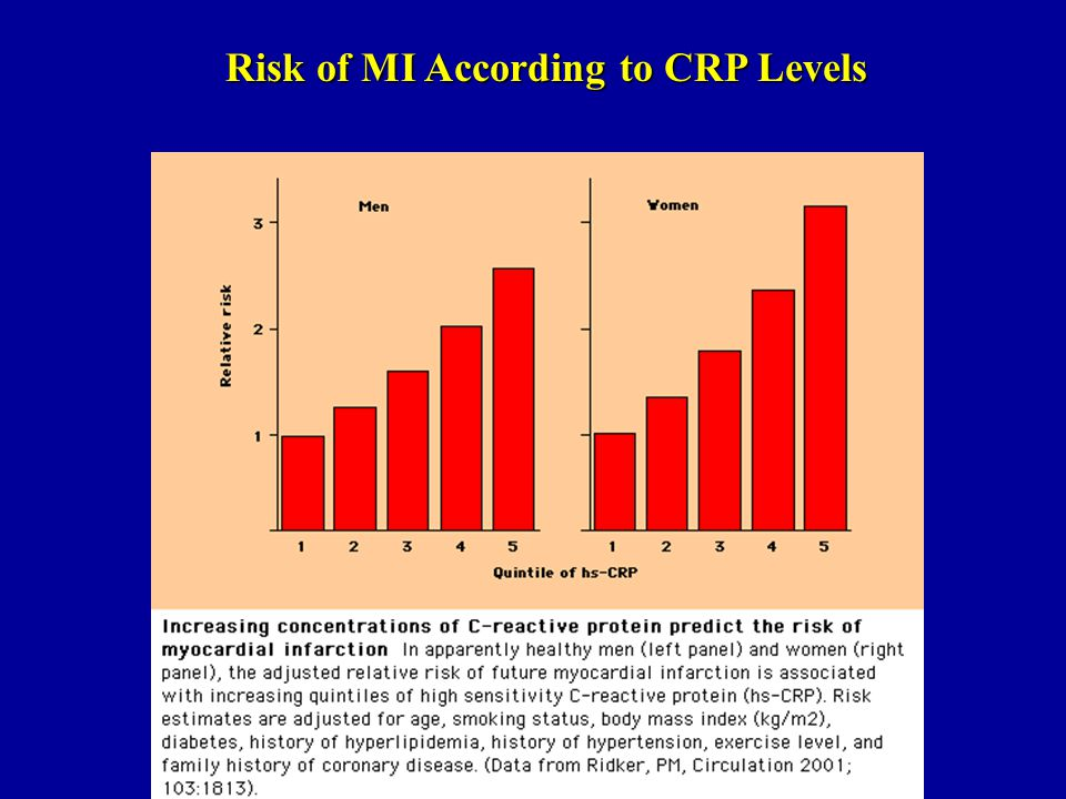 Risk of MI According to CRP Levels
