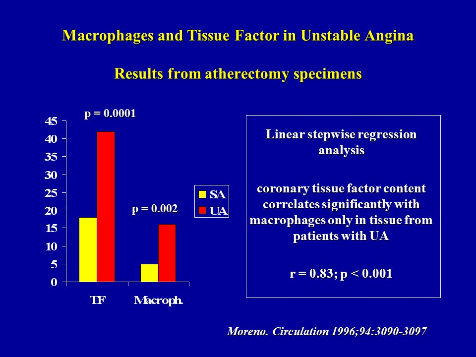 Macrophages and Tissue Factor in Unstable Angina Results from atherectomy specimens Linear stepwise regression analysis coronary tissue factor content correlates significantly with macrophages only in tissue from patients with UA r = 0.83; p < 0.001 p = 0.0001 p = 0.002 Moreno.