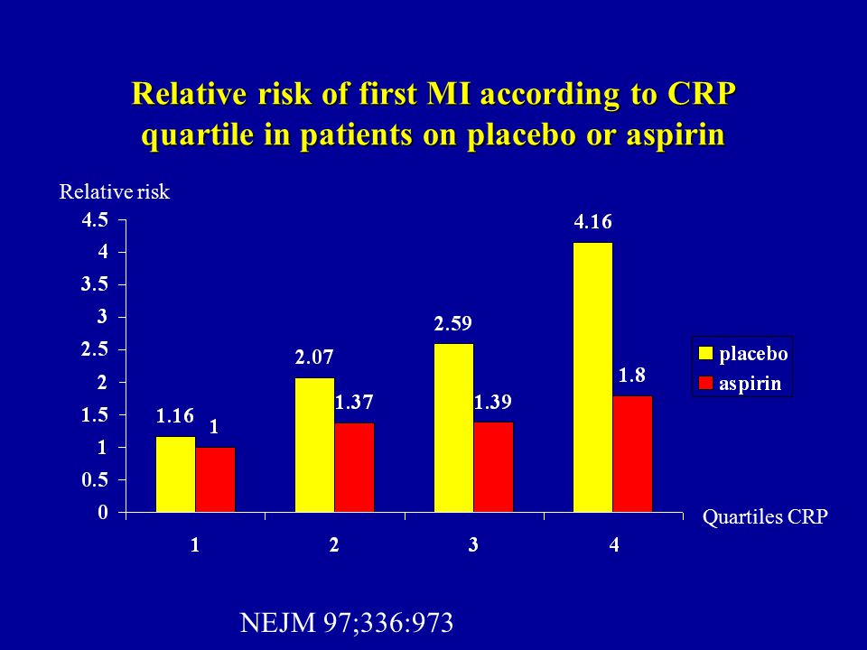 Relative risk of first MI according to CRP quartile in patients on placebo or aspirin Relative risk Quartiles CRP NEJM 97;336:973