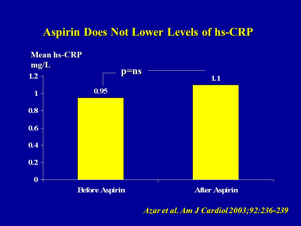 Aspirin Does Not Lower Levels of hs-CRP Mean hs-CRP mg/L Azar et al.