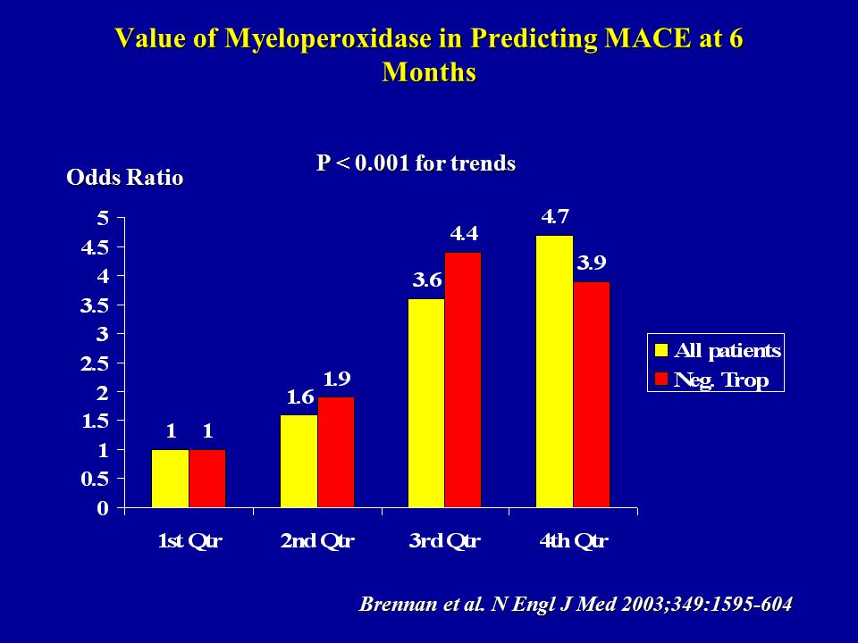 Value of Myeloperoxidase in Predicting MACE at 6 Months Odds Ratio P < 0.001 for trends Brennan et al.