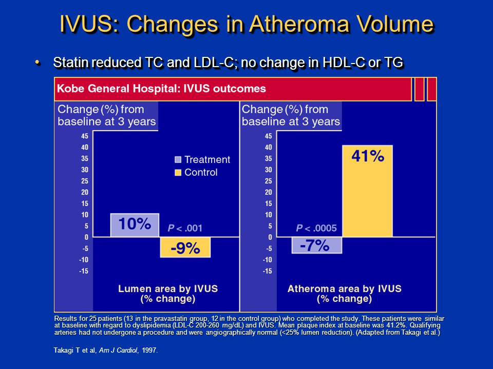 IVUS: Changes in Atheroma Volume Results for 25 patients (13 in the pravastatin group, 12 in the control group) who completed the study.