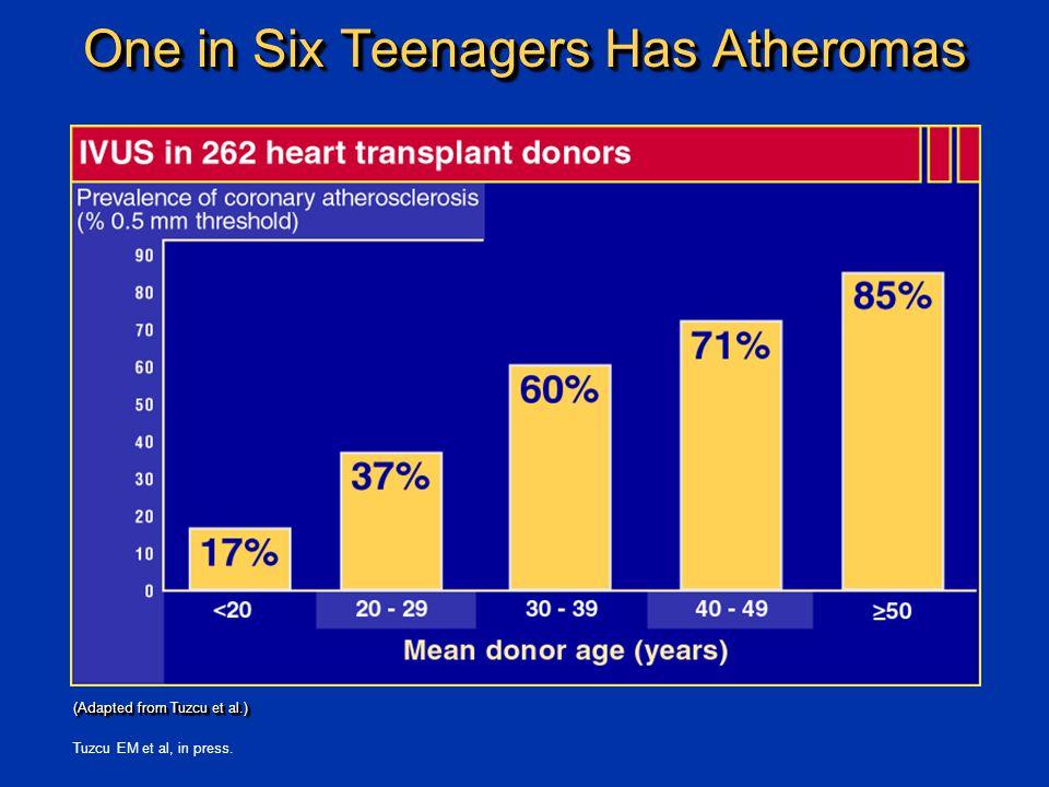 Tuzcu EM et al, in press. One in Six Teenagers Has Atheromas (Adapted from Tuzcu et al.)