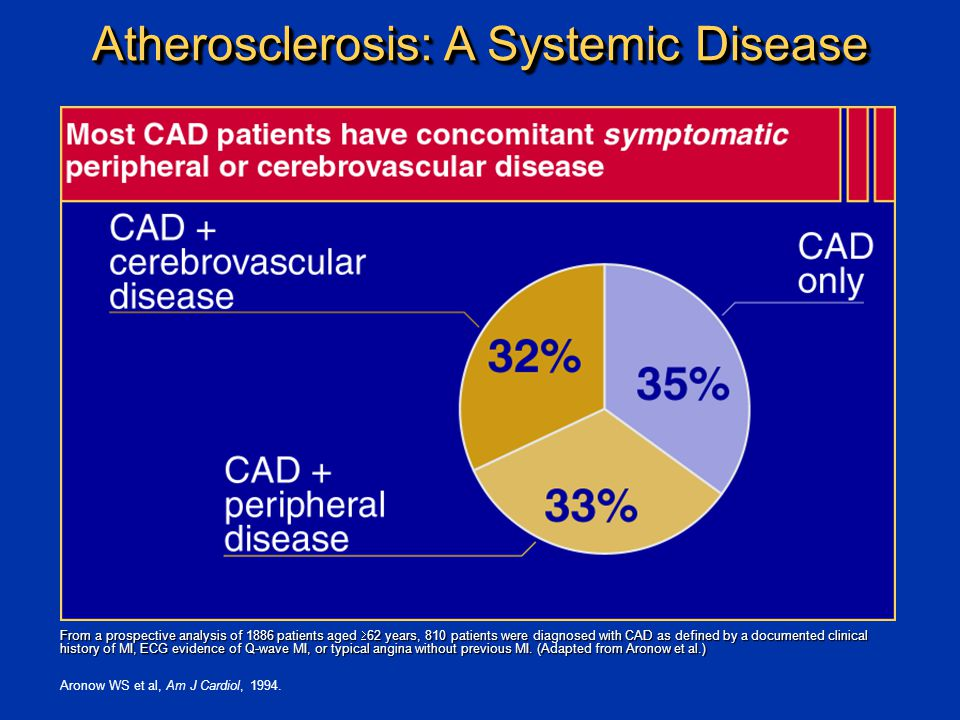 Atherosclerosis: A Systemic Disease Aronow WS et al, Am J Cardiol, 1994.