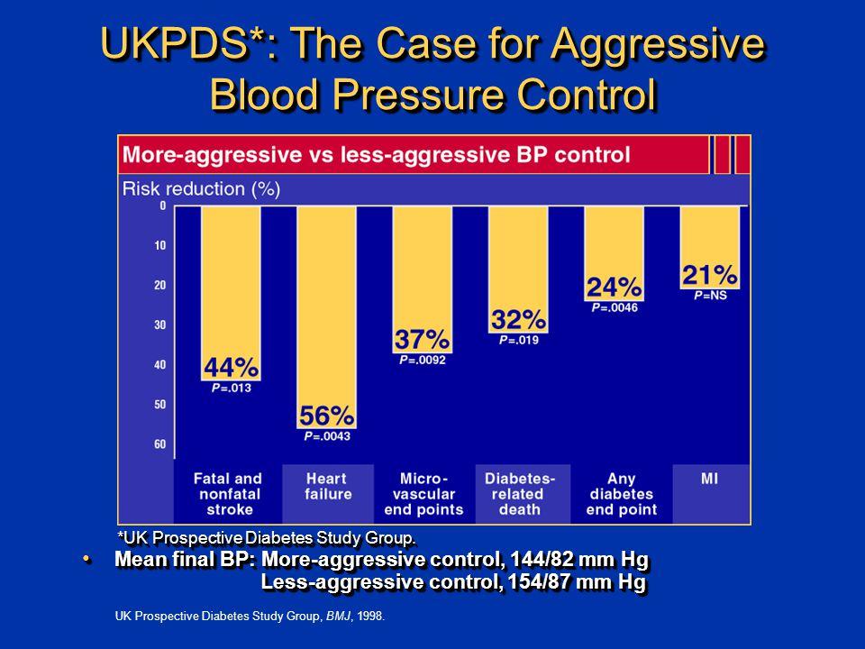 UK Prospective Diabetes Study Group, BMJ, 1998. *UK Prospective Diabetes Study Group.