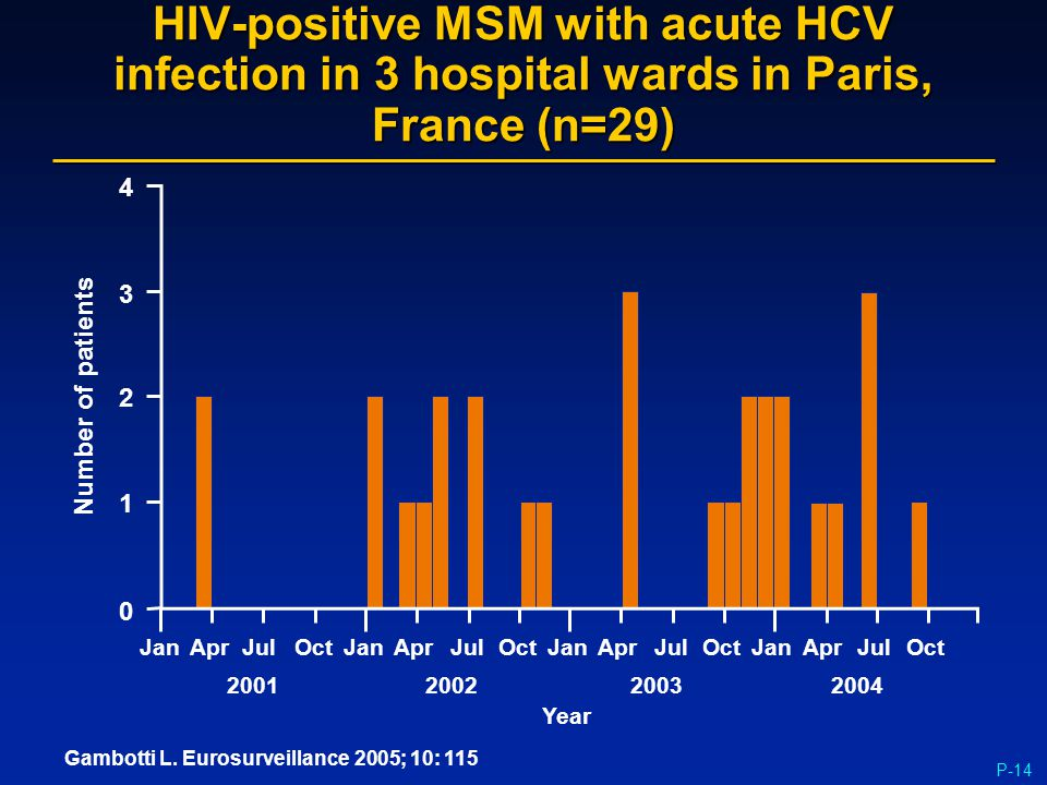 P-14 HIV-positive MSM with acute HCV infection in 3 hospital wards in Paris, France (n=29) Number of patients 4 3 2 1 0 JanAprJulOctJanAprJulOctJanApr