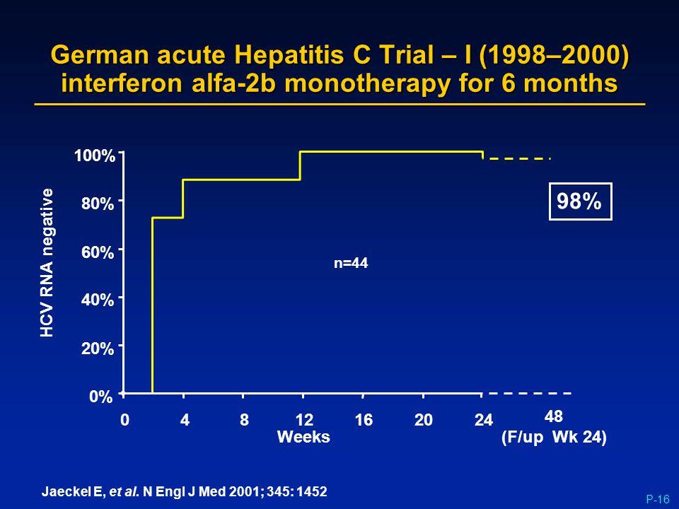 P-16 German acute Hepatitis C Trial – I (1998–2000) interferon alfa-2b monotherapy for 6 months 98% 0% 20% 40% 60% 80% 100% 04812162024 Weeks HCV RNA
